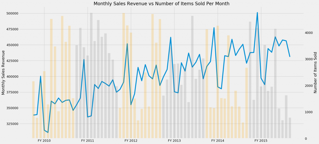 Visualizing data - revenue vs number of items
