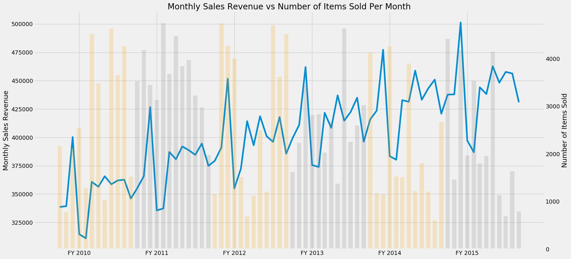Revenue Vs Quantity Chart Overlay Python Data