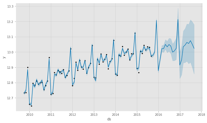 Forecasting Time Series data with Prophet - Part 3 - Python Data