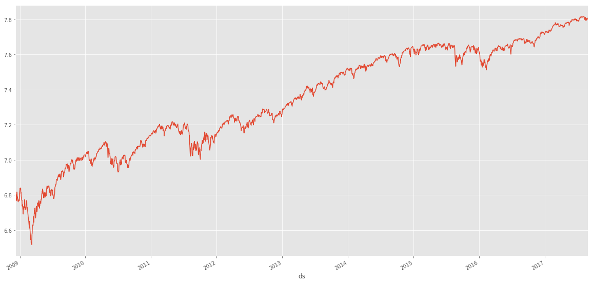 Forecasting Time Series data with Prophet - Trend Changepoints