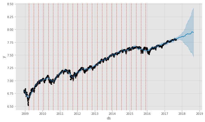 S&P 500 Prophet Model with Changepoints Added (in oragen)