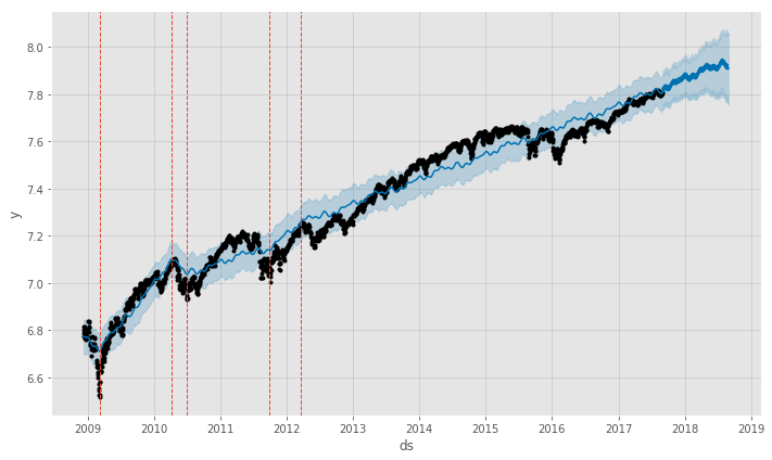 S&P500 Prophet Model with Manually Set Changepoints