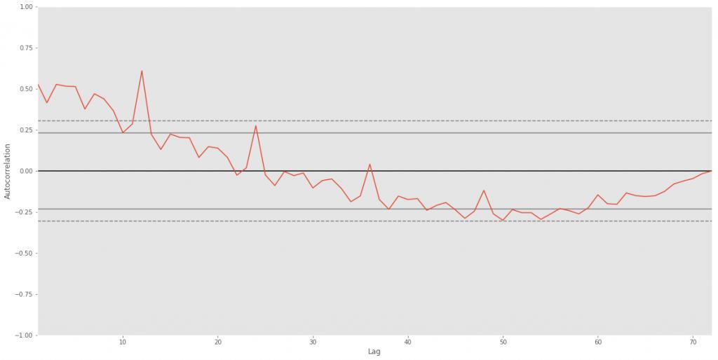 auto correlation plot