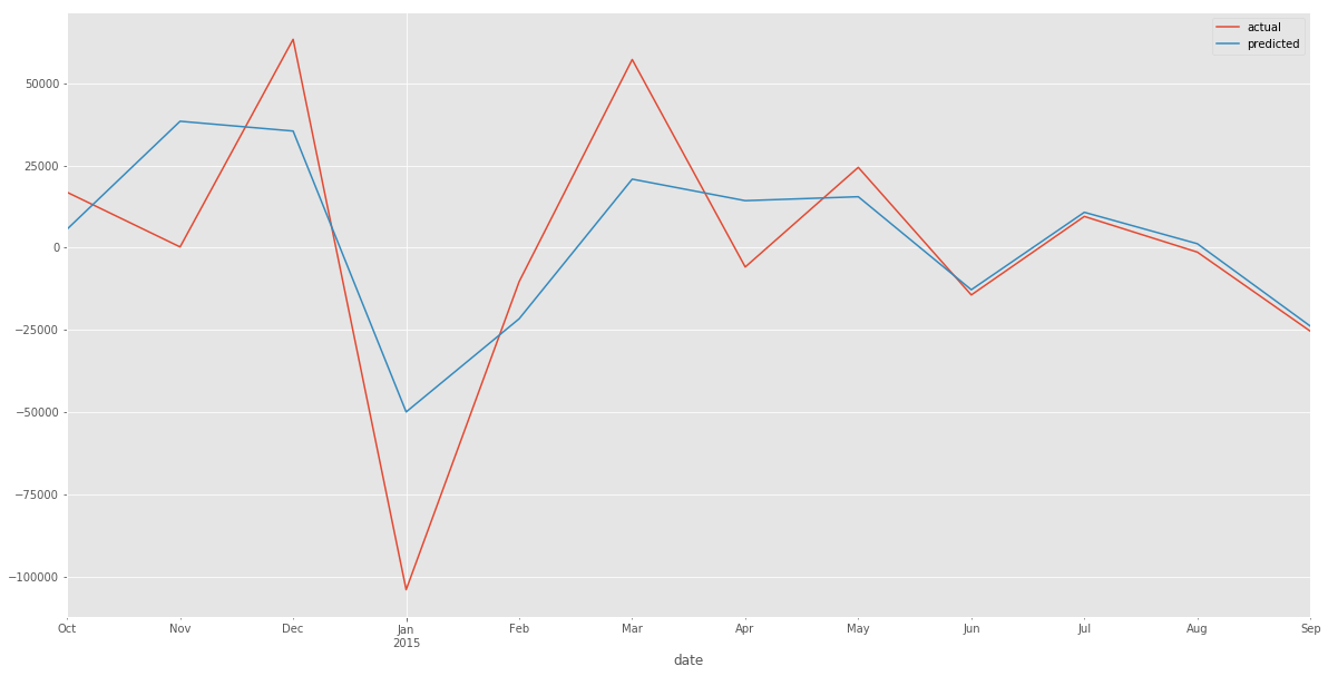 Forecasting Time Series Data using Autoregression