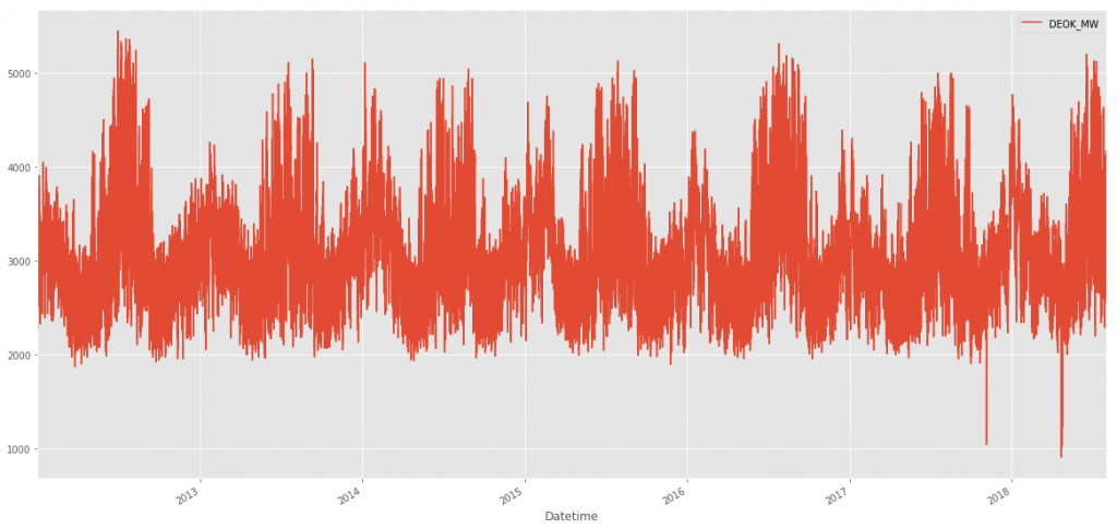 DEOK Time Series plot