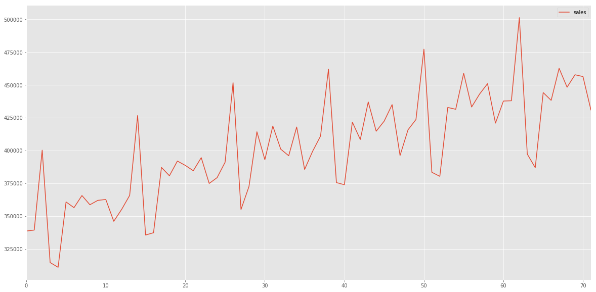 retail sales data for Forecasting Time Series Data using