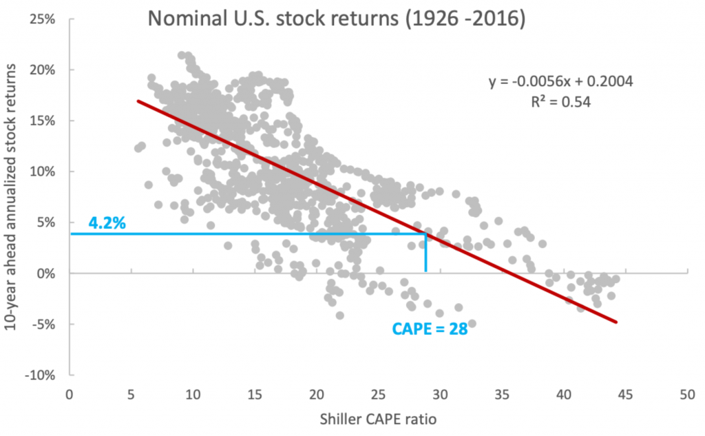 "Improving U.S. stock return forecasts: A ""fair-value"" CAPE approach"